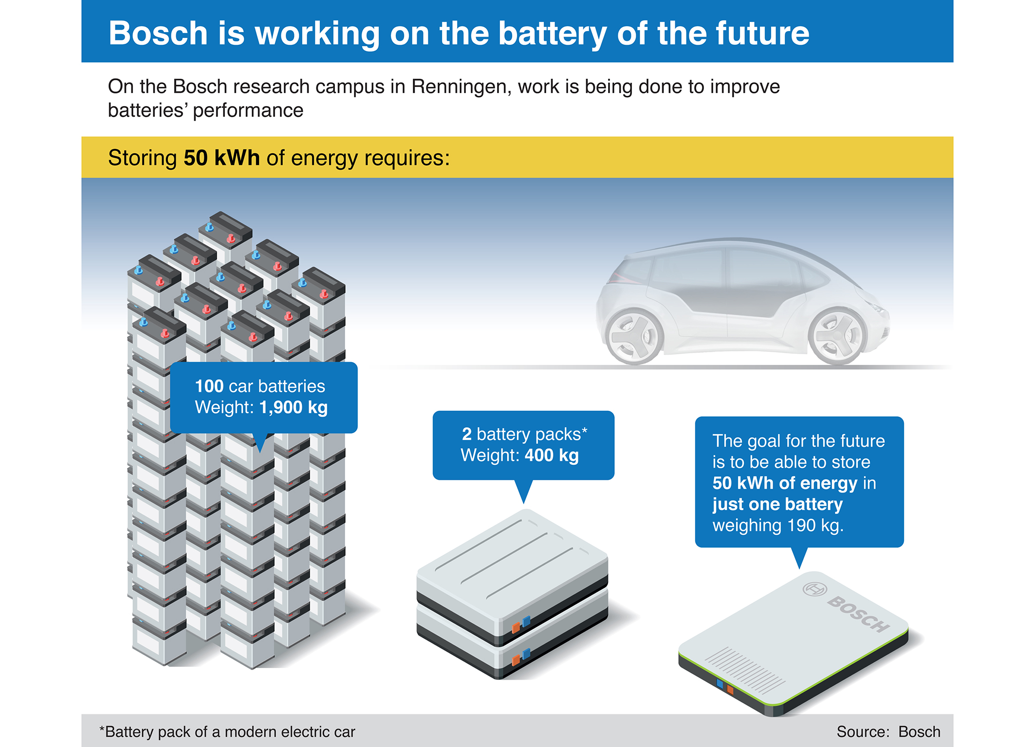 Bosch is working on the battery of the future