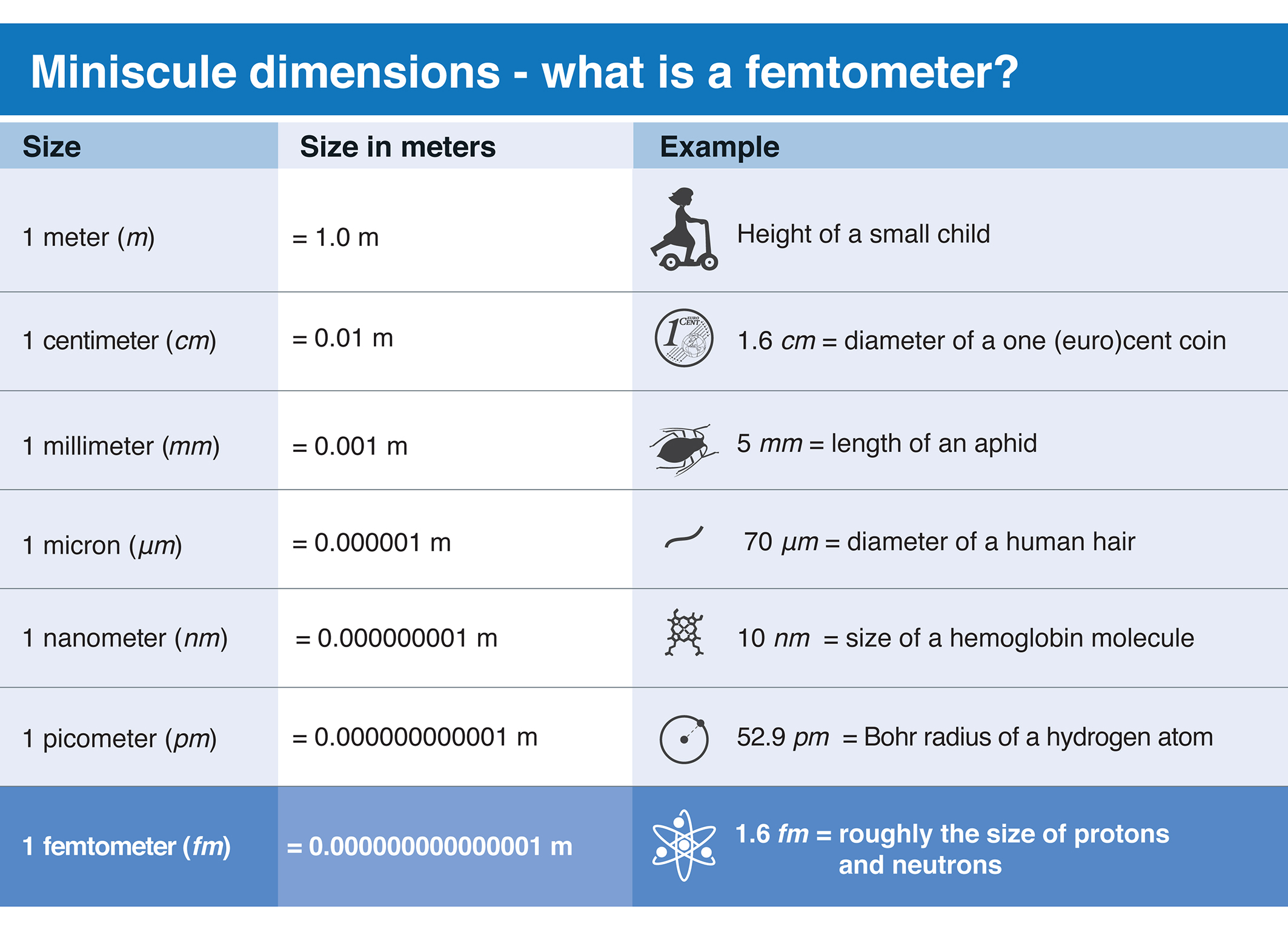 Miniscule dimensions – what is a femtometer?