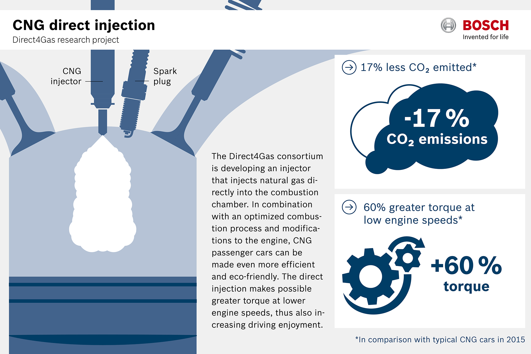 Direkteinblasung für Erdgasmotoren
