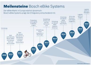 Bosch eBike Systems ist treibende Kraft bei der Zweirad-Elektromobilität.