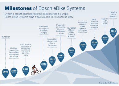 Bosch eBike Systems is the driving force behind bicycle electromobility.