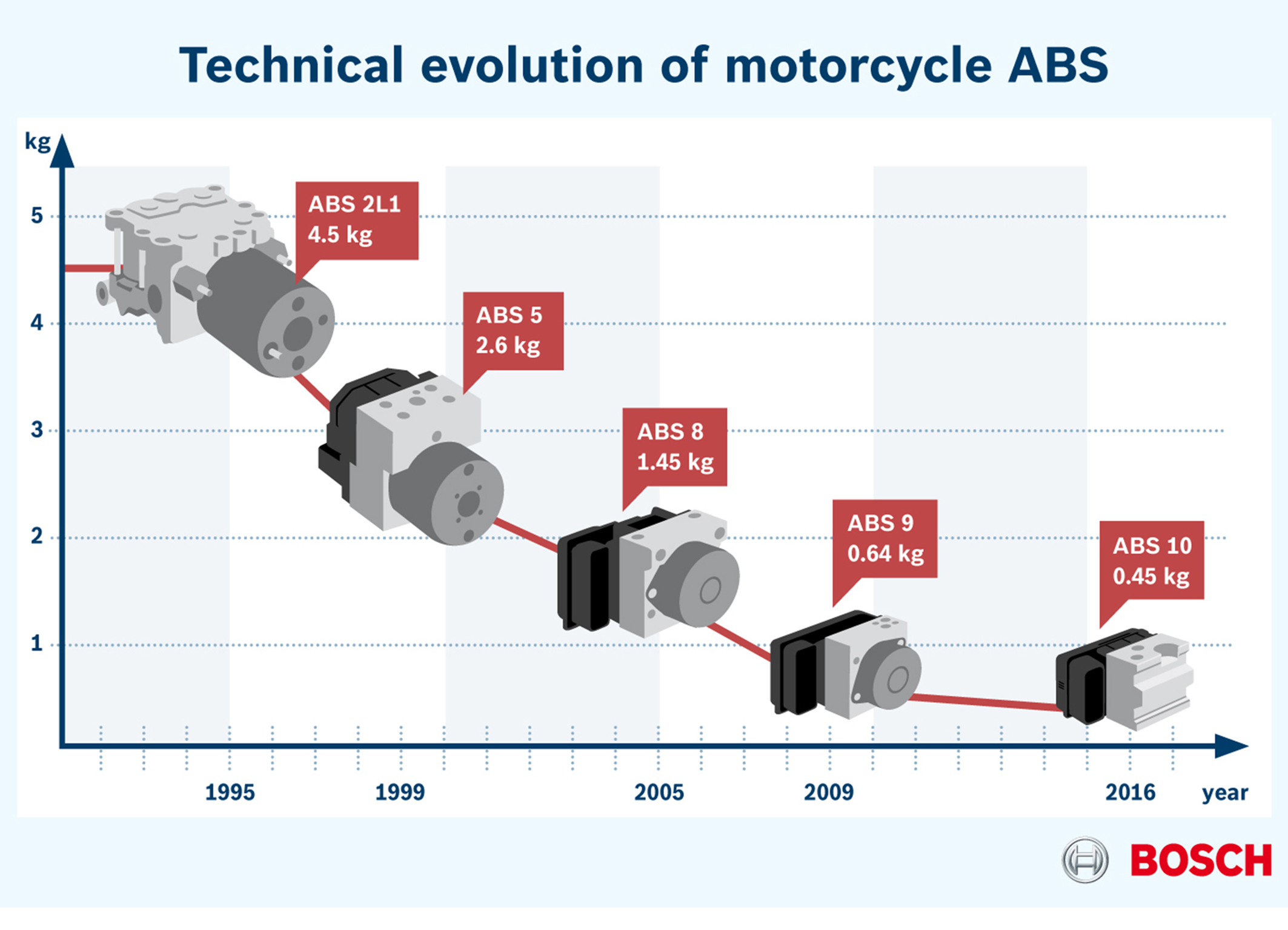 Bosch presents its new-generation motorcycle ABS