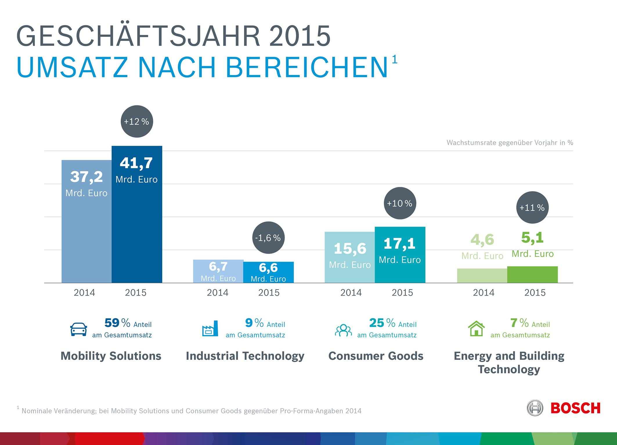Kennzahlen 2015: Geschäftsverlauf nach Unternehmensbereichen