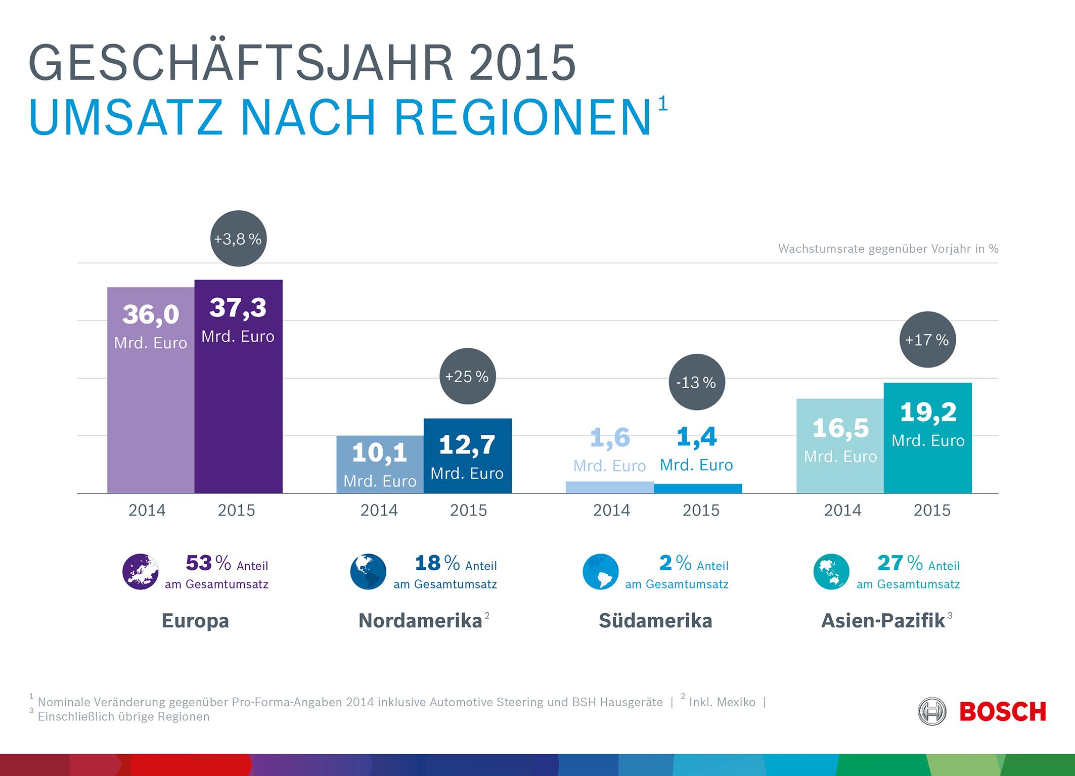 Kennzahlen 2015: Geschäftsverlauf nach Regionen