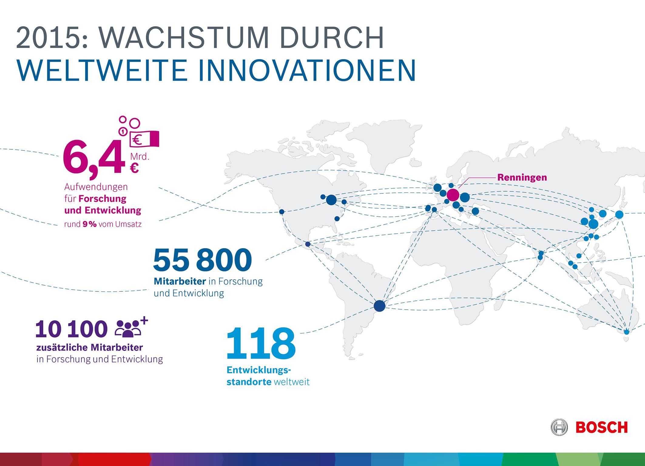 Geschäftsjahr 2015: Wachstum durch weltweite Innovationen