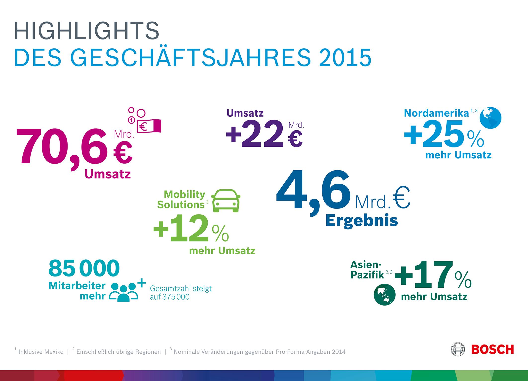 Kennzahlen 2015: Highlights des Geschäftsjahres 2015