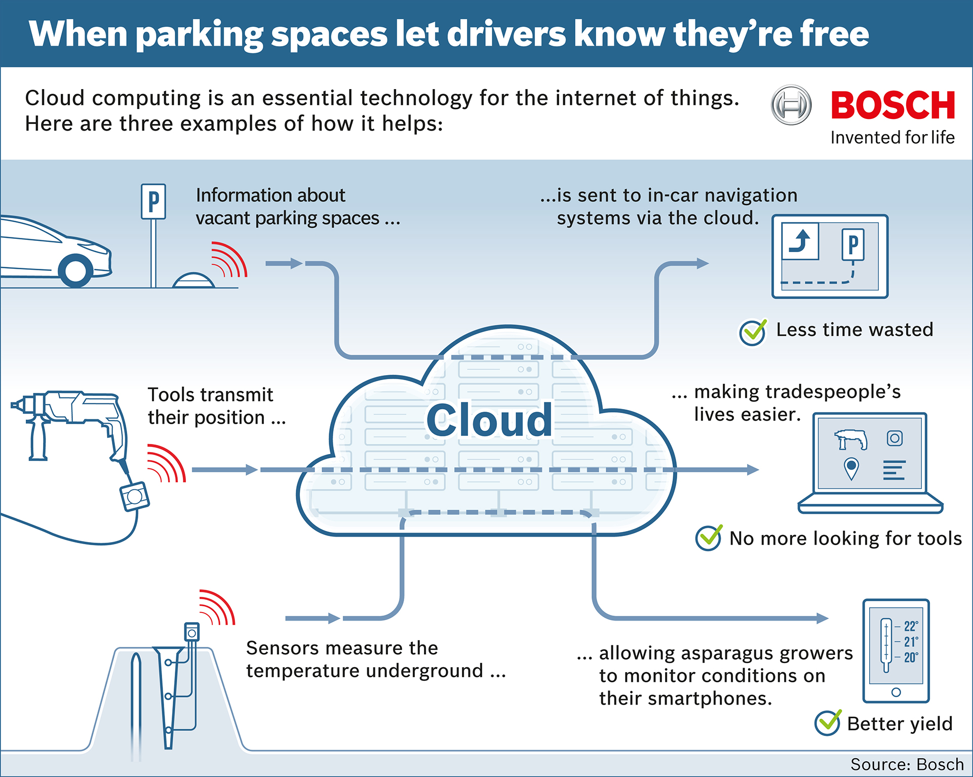 How The Automotive Industry Is Leveraging Cloud Computing