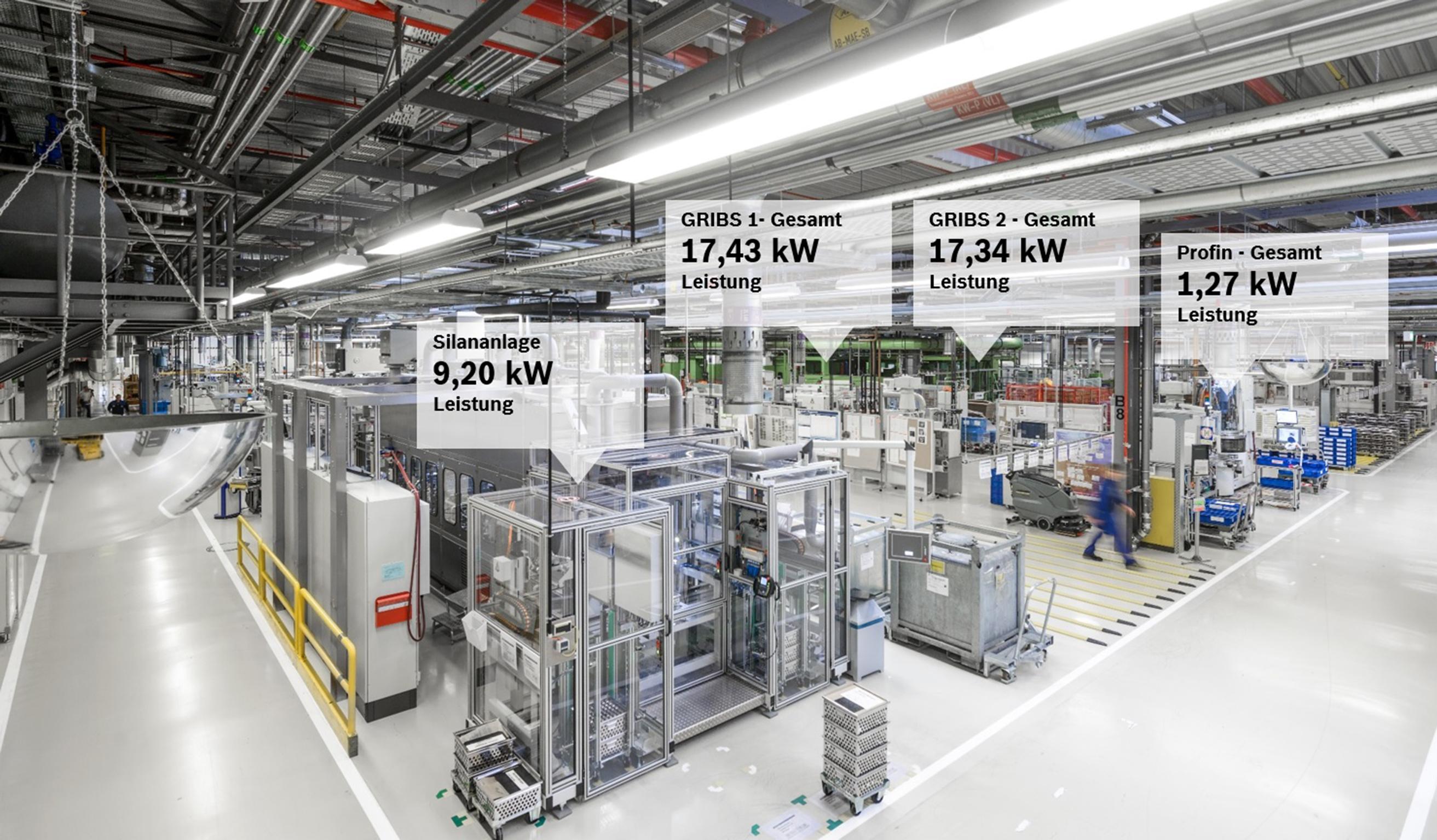 Intelligentes Energiemonitoring von Bosch