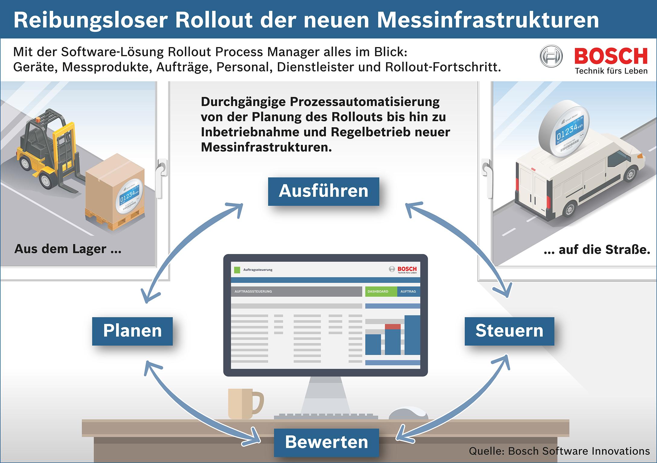 Reibungsloser Rollout der neuen Messinfrastrukturen
