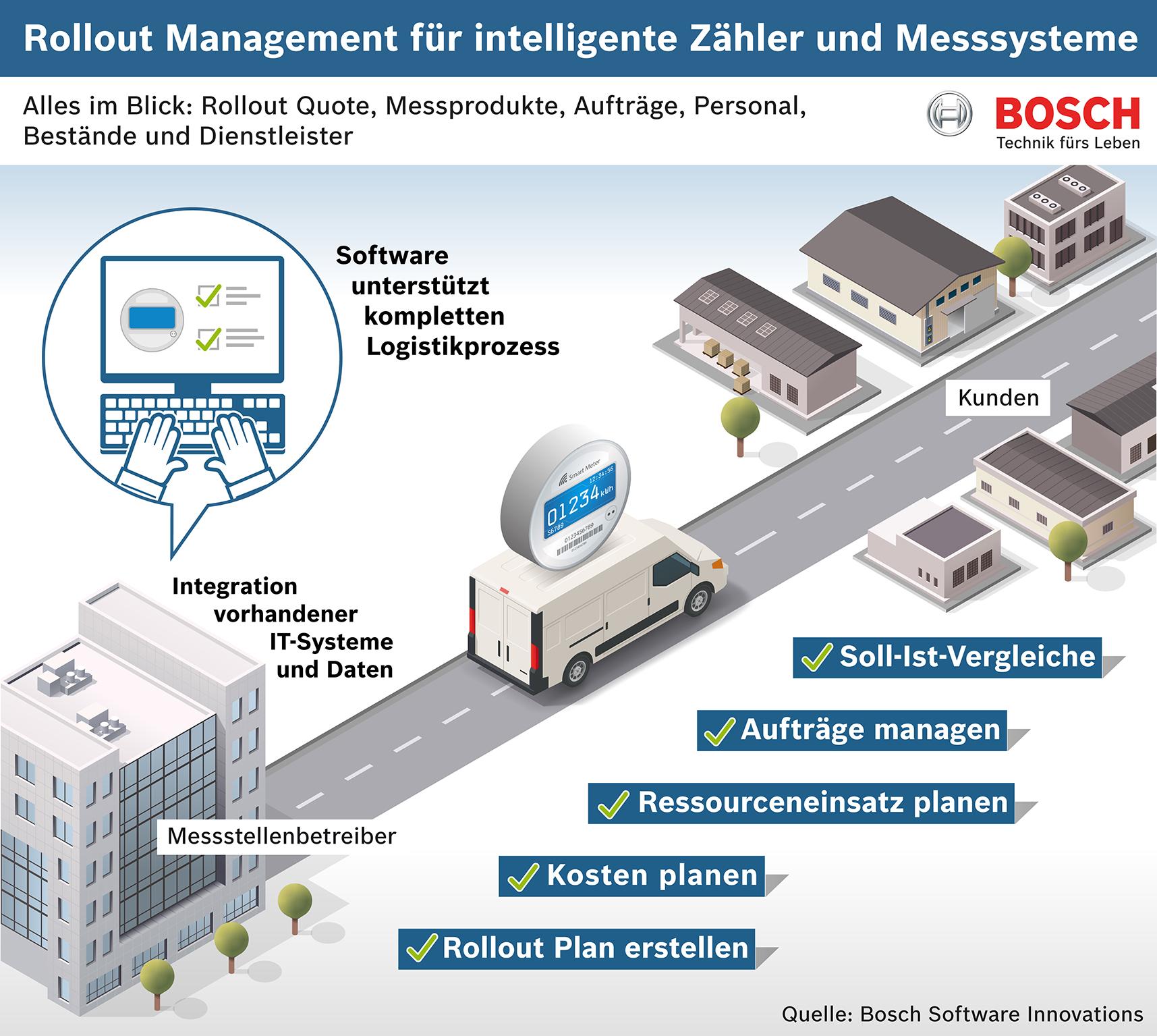 Rollout Management für intelligente Zähler und Messsysteme