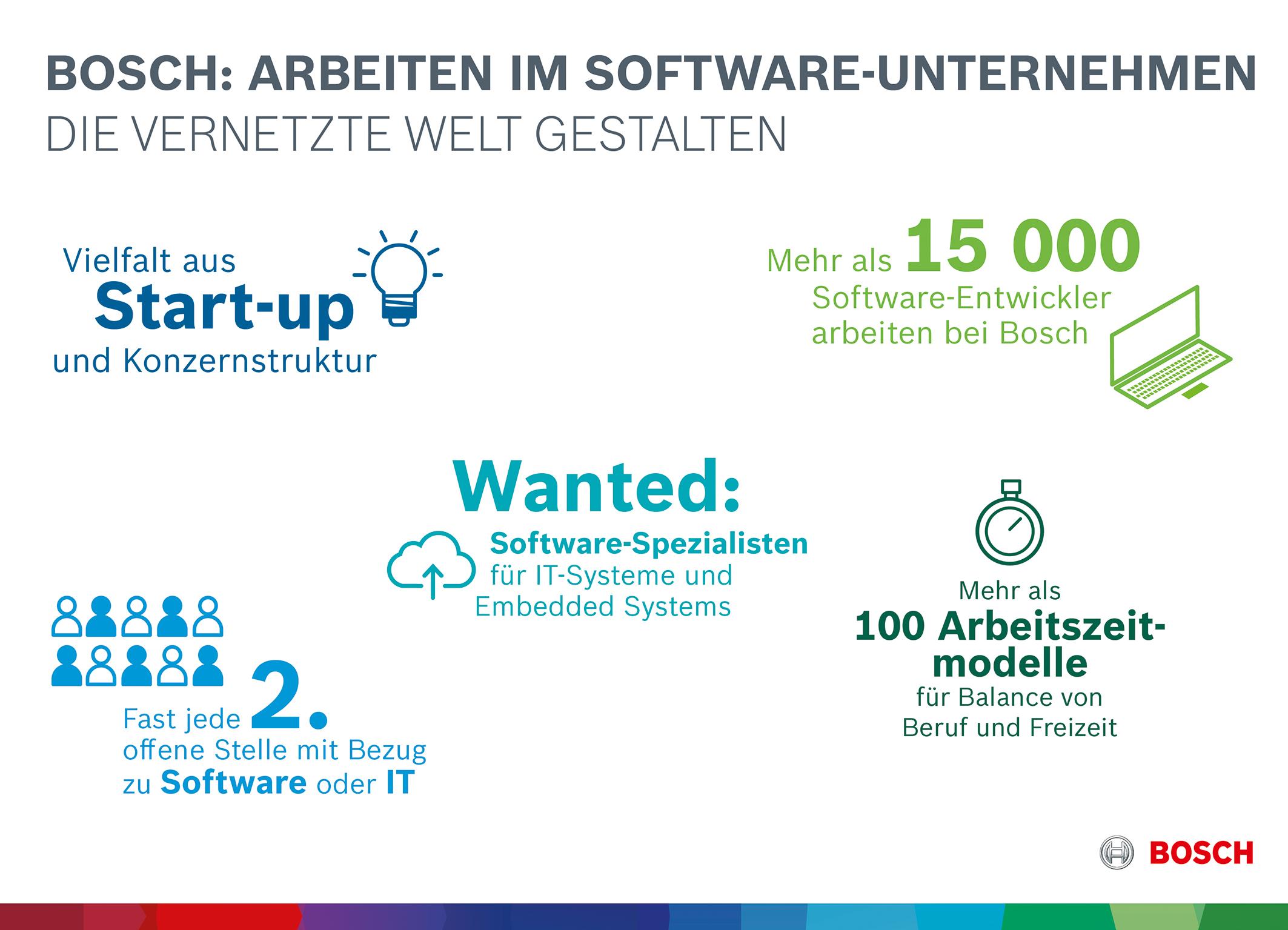 Bosch: Arbeiten im Software-Unternehmen