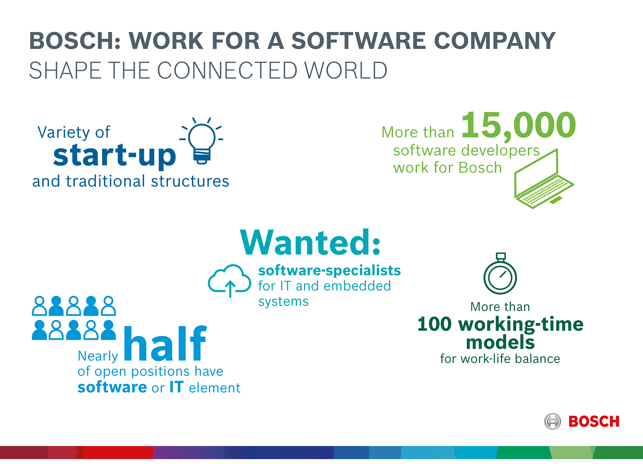 Bosch: working at a software company