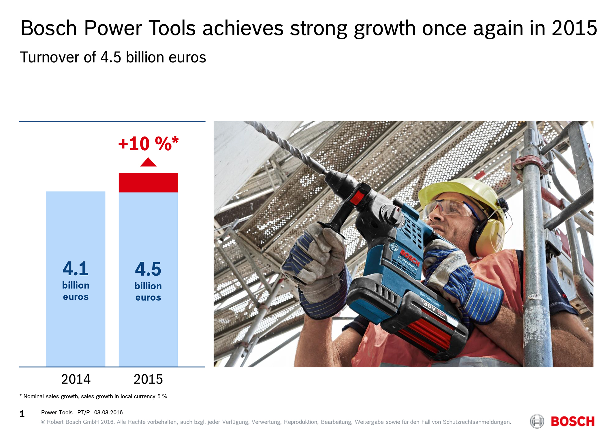 Bosch Power Tools Division