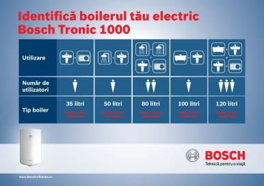 Boilerele electrice Bosch Tronic 1000 T aduc confort şi economii clienţilor