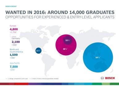 Soluțiile conectate, motor al creșterii numărului de locuri de muncă. Bosch intenționează să angajeze 14.000 de absolvenți de studii superioare. Oportunități de carieră pentru absolvenți și persoane cu experiență profesională