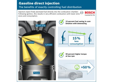Bosch oogst voordelen van directe benzineinjectie