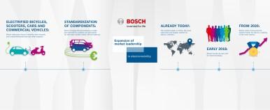 Bosch's electromobility strategy