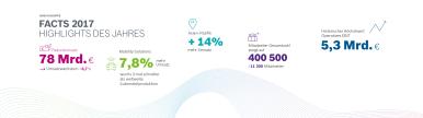 Erfolgreiches Geschäftsjahr 2017: Bosch steigert Umsatz und Rendite deutlich.