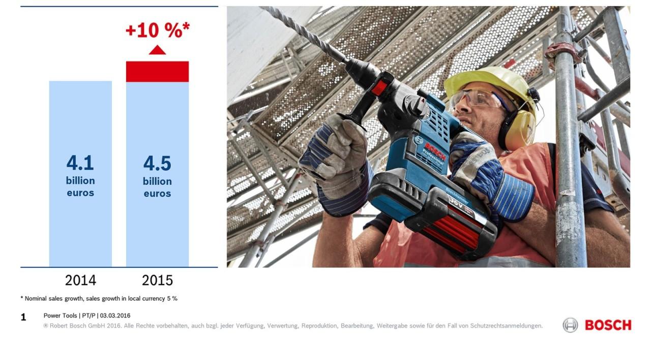 Bosch Laser Entfernungsmesser Bluetooth : Bosch power tools wächst 2015 erneut kräftig media service